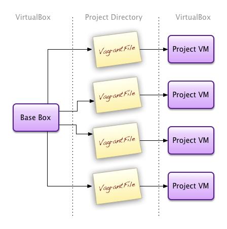 Vagrant Virtualised Dev Environments - Nefarious Designs